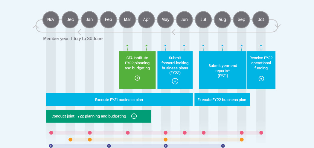Future State Planning Cycle: FY20+